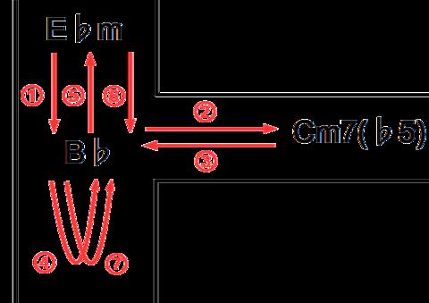 サンドメイズ_コード進行図解_02.png