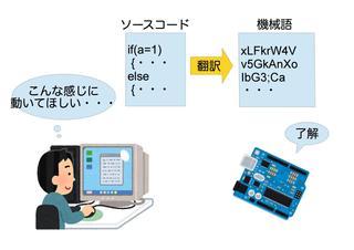 ソースコードと機械語の説明図.jpg