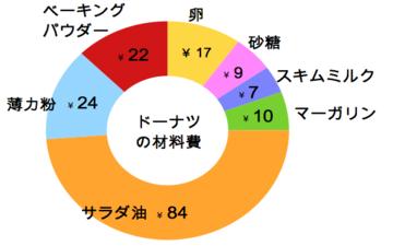 ドーナツの材料費内訳グラフ_01.png