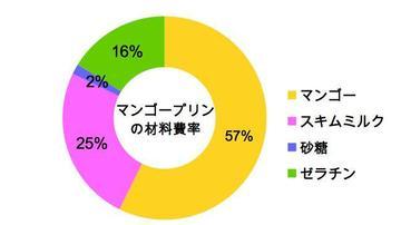 マンゴープリンの材料費率グラフ_02.jpg