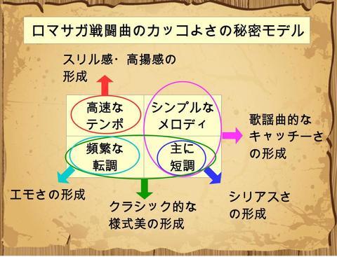 ロマサガ戦闘曲のカッコよさの秘密モデル_02.jpg
