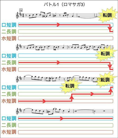 ロマサガ曲分析_説明図__転調_バトル1(ロマサガ3)_01.jpg