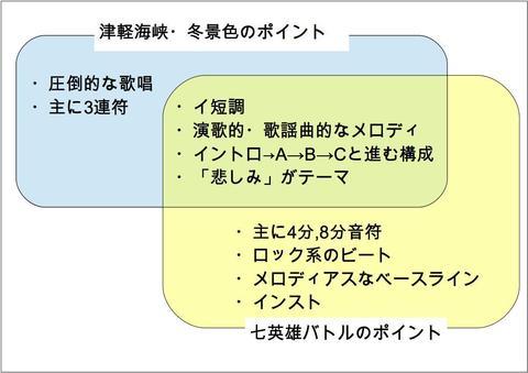 津軽海峡・冬景色と七英雄バトルのポイント比較_05.jpg
