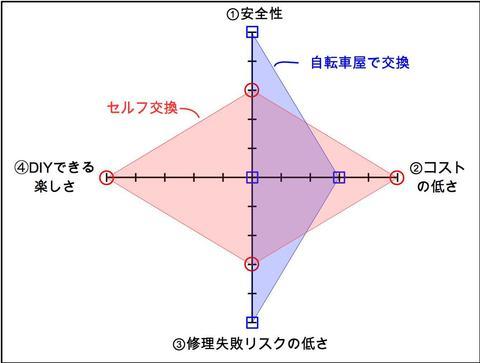 自転車チェーン交換検討チャート_2.jpg