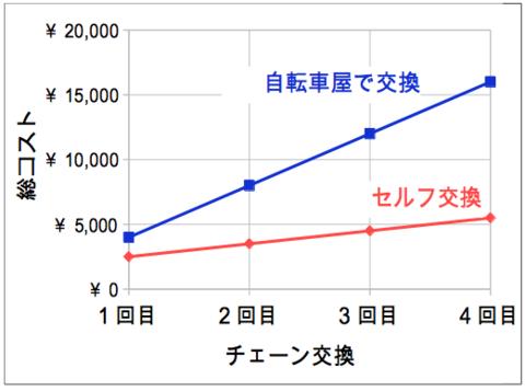 自転車チェーン_コストグラフ_04.png