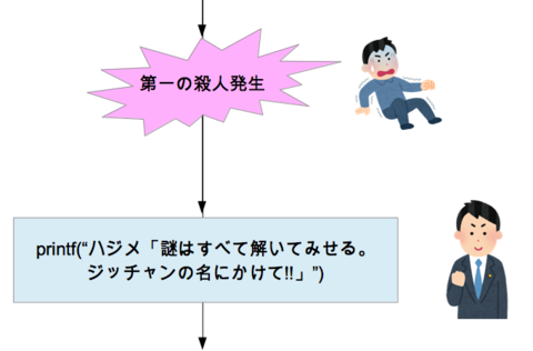 金田一フローチャート_見出し.png